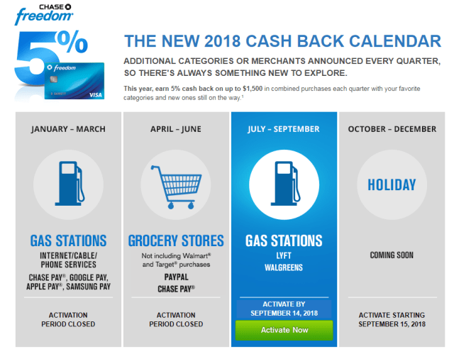 chase freedom calendar 2018 chase freedom 5 percent categories