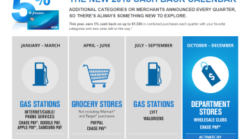 Chase Rewards Calendar 2022.Chase Freedom Calendar 2021 2020 2019 Categories That Earn 5 Cash Back
