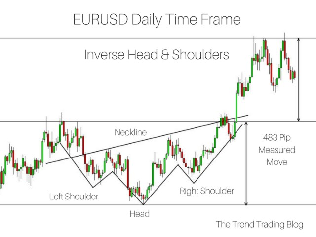 An inverse head and shoulders pattern in an uptrend. A measure move has been achieved.
