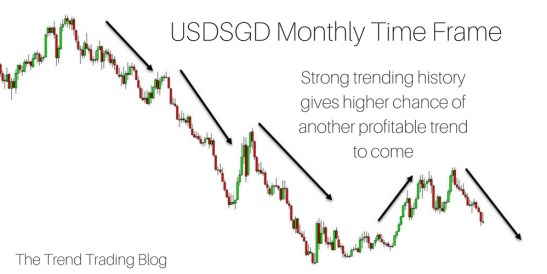 USDSGD showing a strong trending history. This will increase the likelihood of more profitable trends.