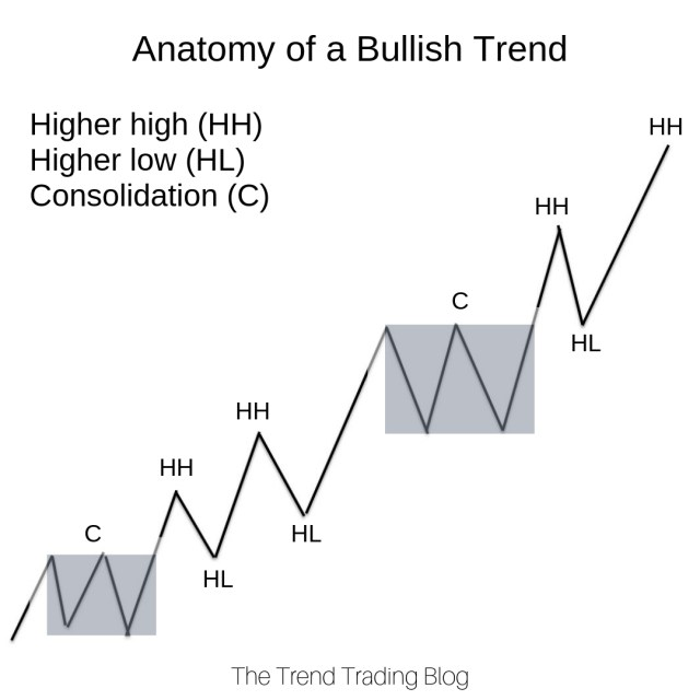 How to Use Fibonacci Retracements - The Trend Trading Blog