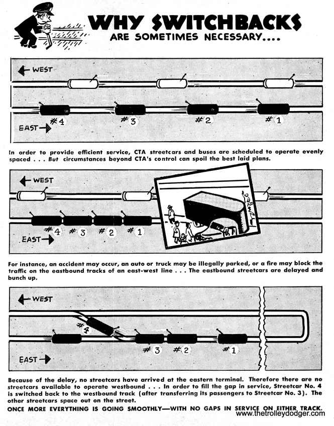 In this 1950 diagram, CTA explained why it was sometimes necessary to use switchbacks to prevent the bunching up of streetcars.