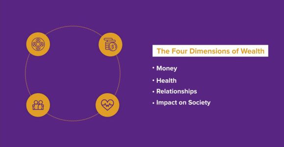 Types of wealth | The Four Dimensions of Wealth by The Truly Wealth