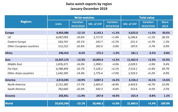 Swiss watch export stats 2019