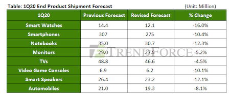 TrendForce stats