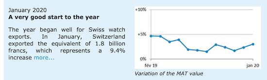 Swiss watch stats (courtesy fhs.swiss)