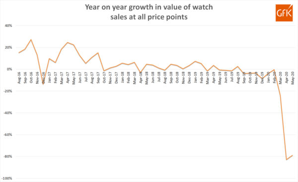 May Watch Sales Growth