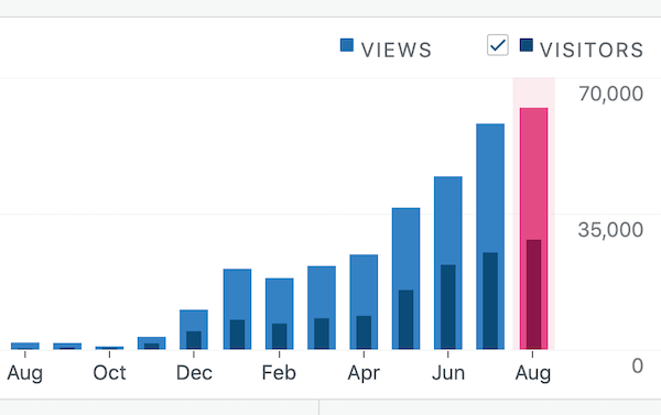 TTAW monthly stats