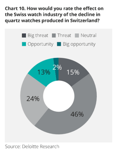 Swiss watch execs freak over declining quartz sales