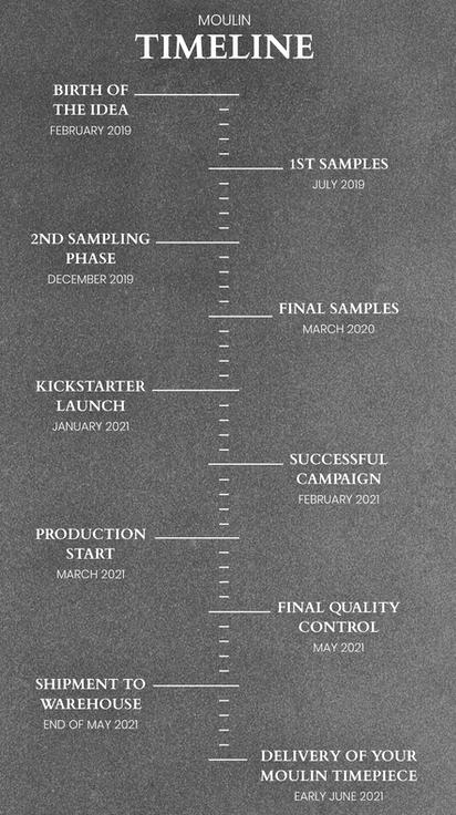 Moulin timeline