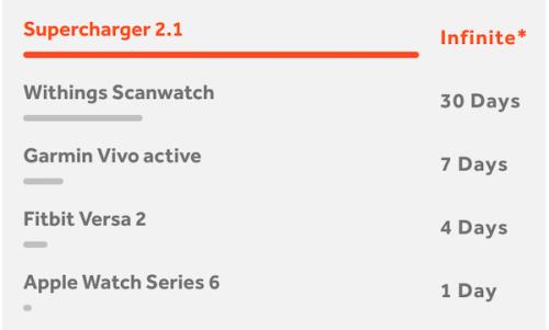 smartwatch power comparison