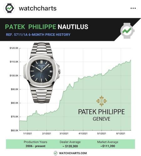 Peak Patek?