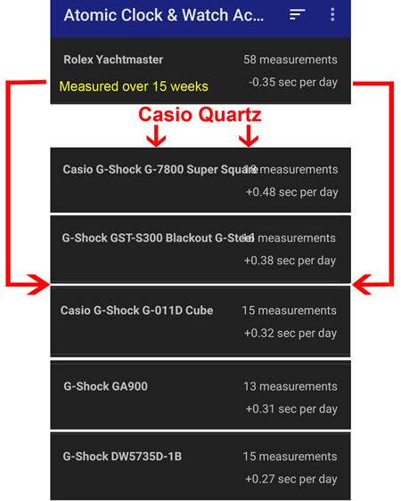 watch accuracy Rolex vs. Casio
