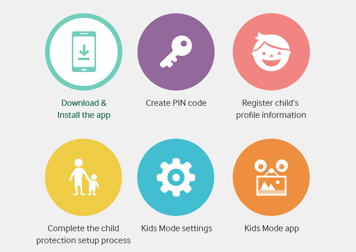 Full Guide To Samsung Parental Controls