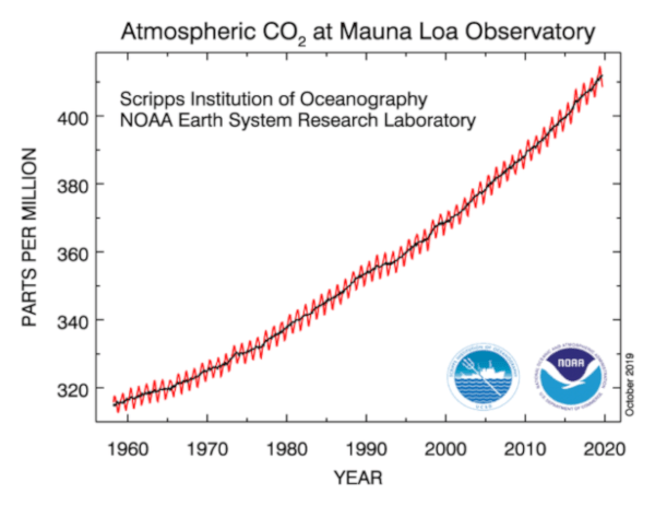 582px version of AtmosphericCO2Graph.png
