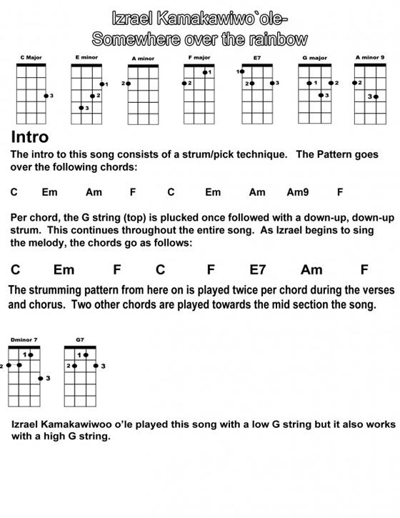 How To Play Over The Rainbow On Ukulele : rainbow, ukulele, Beginner, Lessons, Ukulele, Review