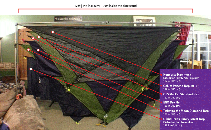 tarp-comparison-measurements