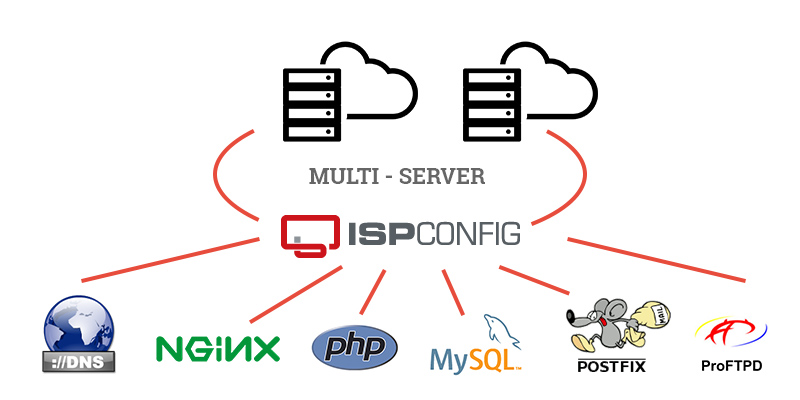 Minimal Multi-Server setup with DNS, Nginx, Email & MySQL using ISPConfig
