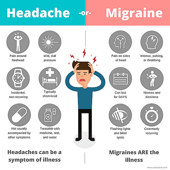 migraine, headache, symptoms, comparisons