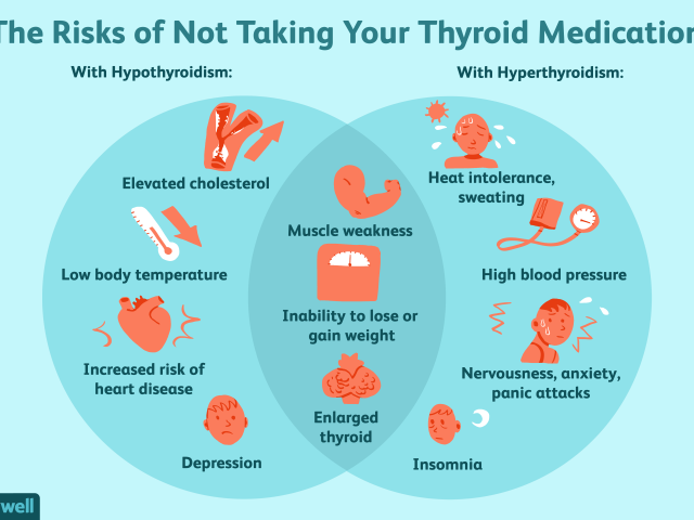 thyroid, hashimoto's, hypothyroid, hyperthyroid, medication, effects of not taking meds, symptoms