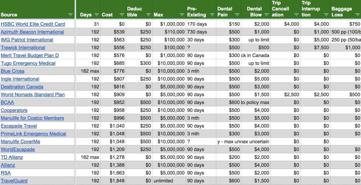 screenshot of spreadsheet of quotes for travel insurance for Canadians