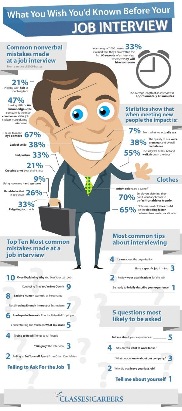 How do interviewers know when to hire you?