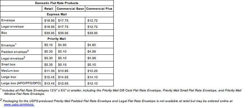January 2012 USPS Domestic and International Price