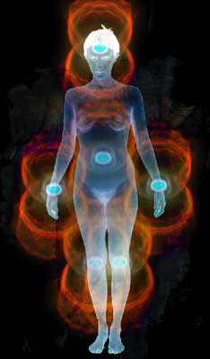 The layers of The Spiritual Bodies.