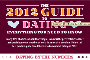 Dating infograph