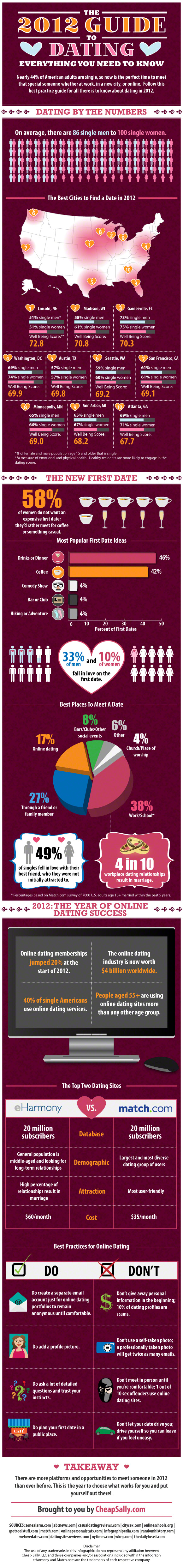 cheap-sally-2012-dating-guide-infographic