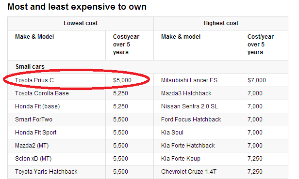 car_ownership_costs