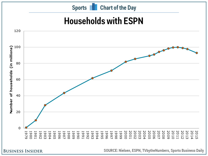 Households with ESPN