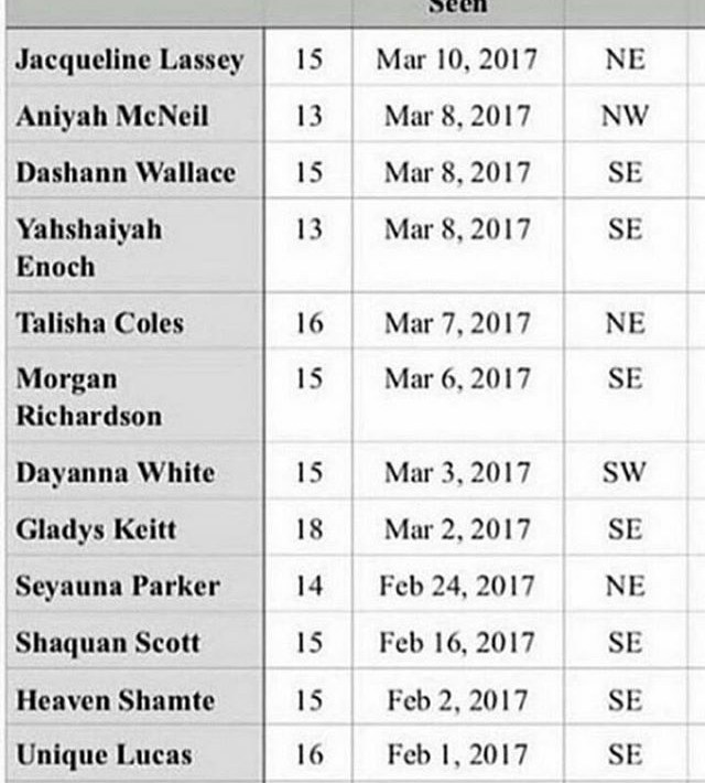 list of missing