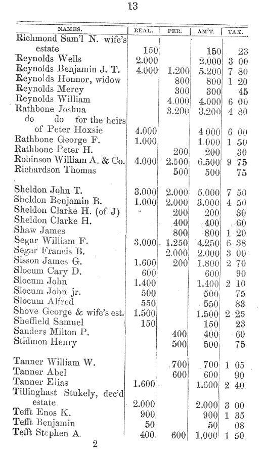 Richmond, RI, 1855 Tax Book