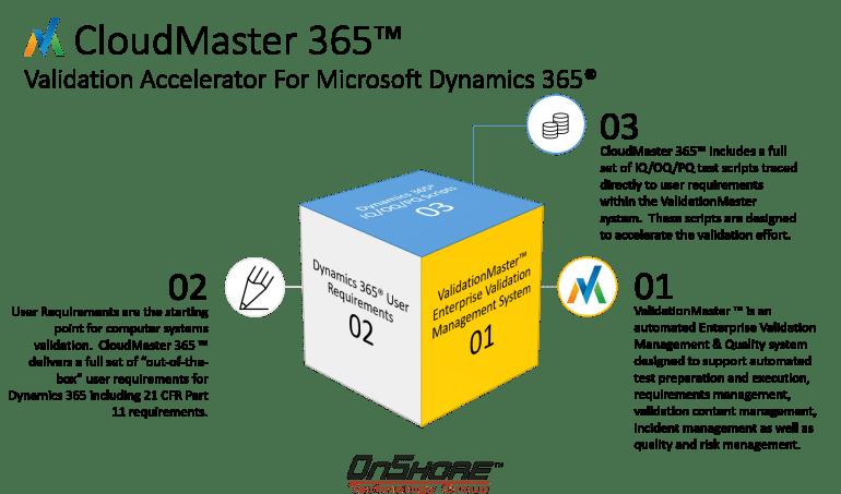 CloudMaster 365