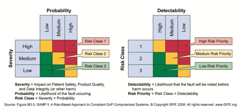 Risk Assessment - gamp 5