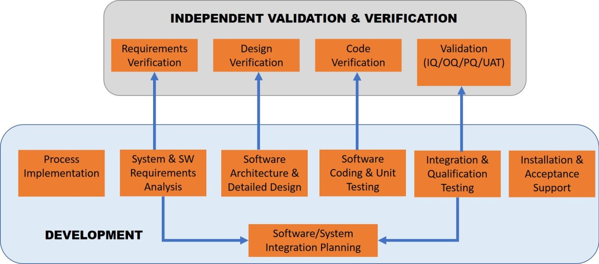 ieee 12207 sw process with ivv1