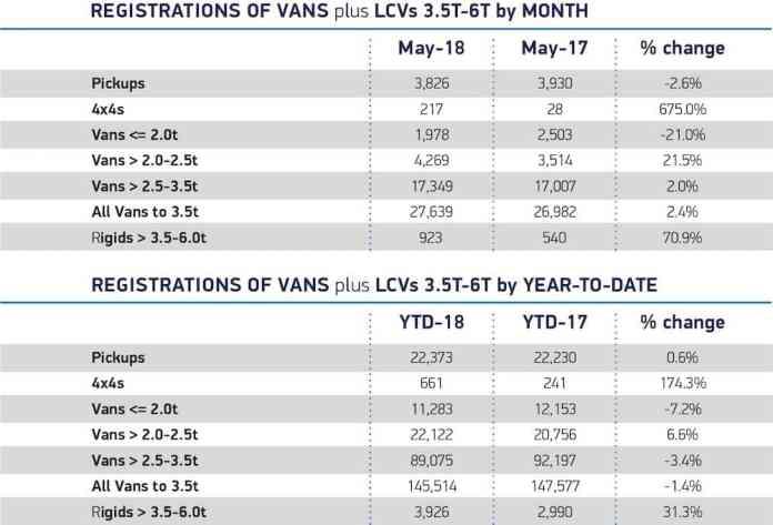 New LCV registrations May 2018