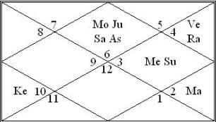 HOROSCOPE ANALYSIS OF MAHENDRA SINGH DHONI