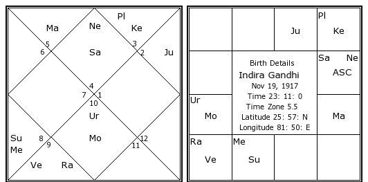 indira gandhi birthday and astrological chart