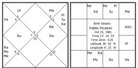 neecha bhanga astrology
