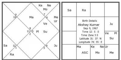 EXAMPLE HOROSCOPE OF RUCHAKA YOGA