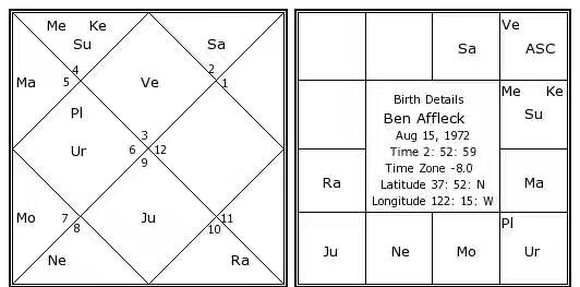 ben-affleck-birth-chart.jpg