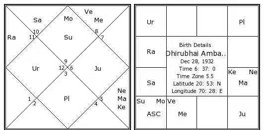 dhirubhai-ambani-birth-chart.jpg
