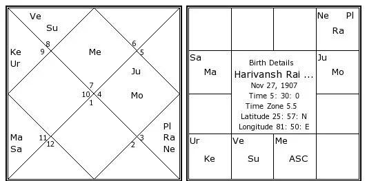 harivansh-rai-bachchan-birth-chart2.jpg