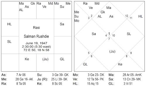 ruchaka yoga vedic astrology