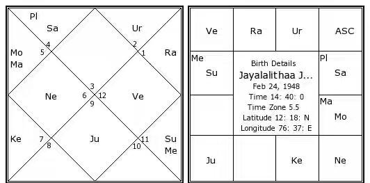jayalalithaa-jayaram-birth-chart.jpg