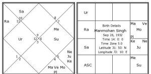 manmohan-singh-birth-chart1.jpg