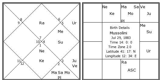 mussolini-birth-chart