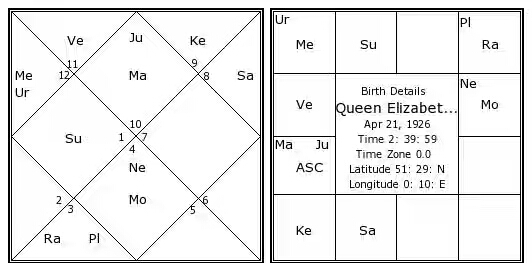 EXAMPLE HOROSCOPE FOR RUCHAKA YOGA